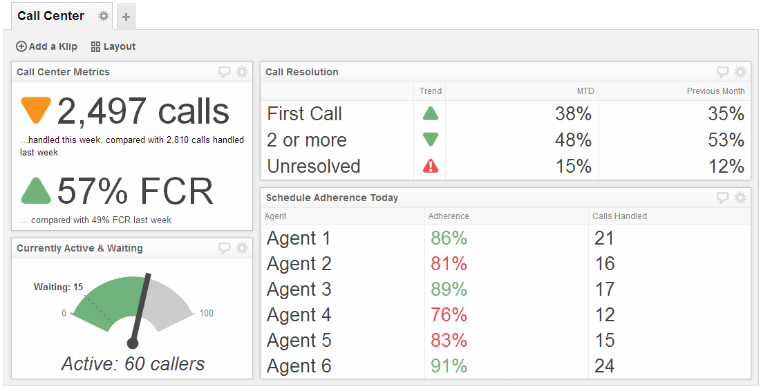 Call Center Dashboard Examples Call Center Metrics