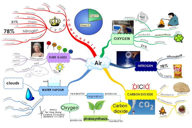 Air Mind Map Teaching Science Pinterest Chemistry