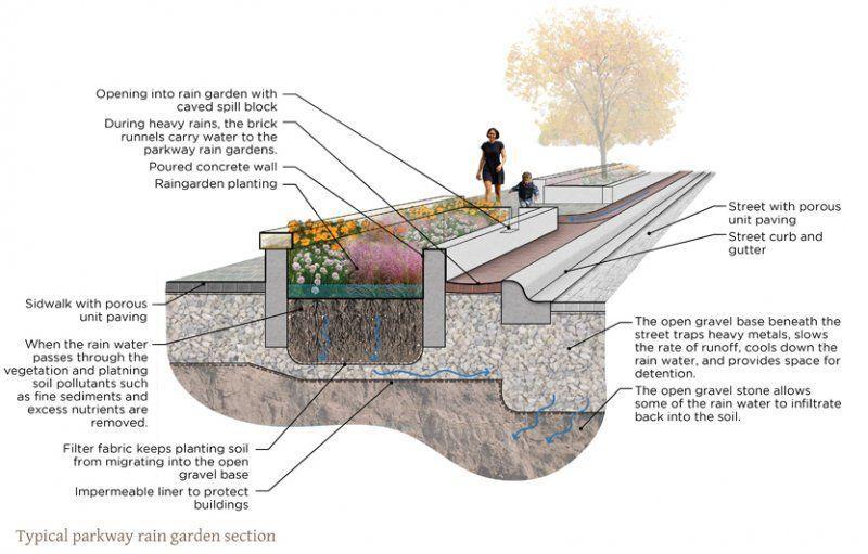 Image Result For Green Street Cross Section Regengarten Architektur Garten