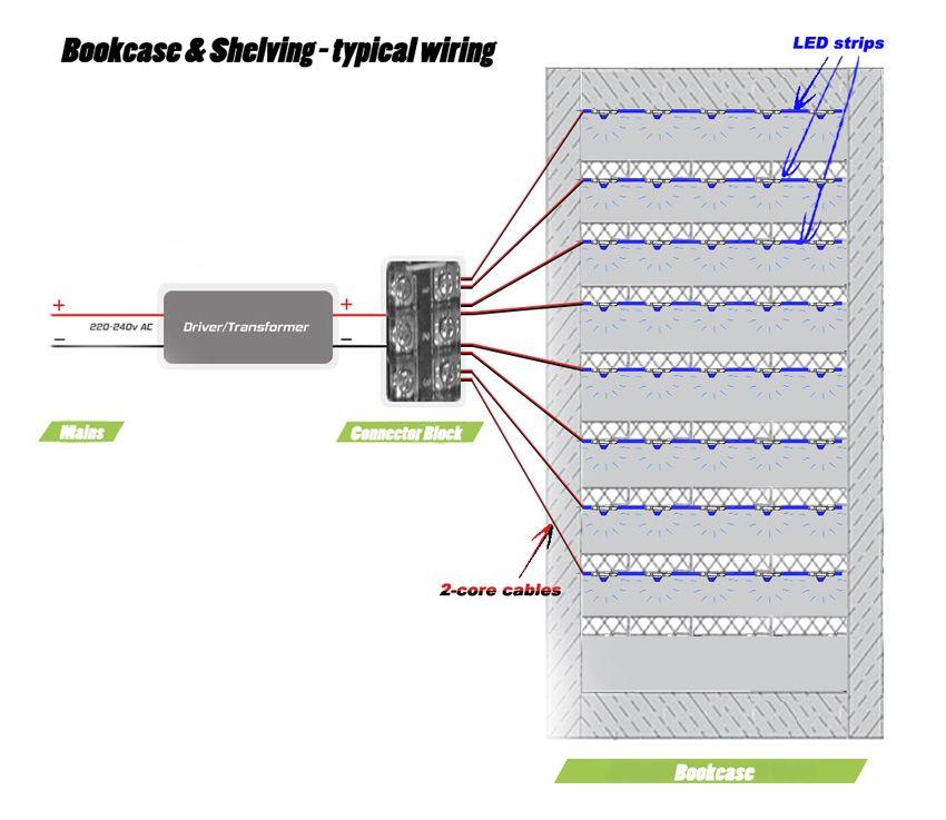 How To Position Your Led Strip Lights Led Strip Lighting Led Plinths