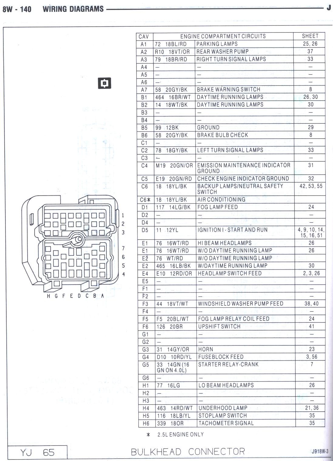 1988 Jeep Wrangler Wiring Diagram Er For Hospital Management System 87 Yj Bulkhead