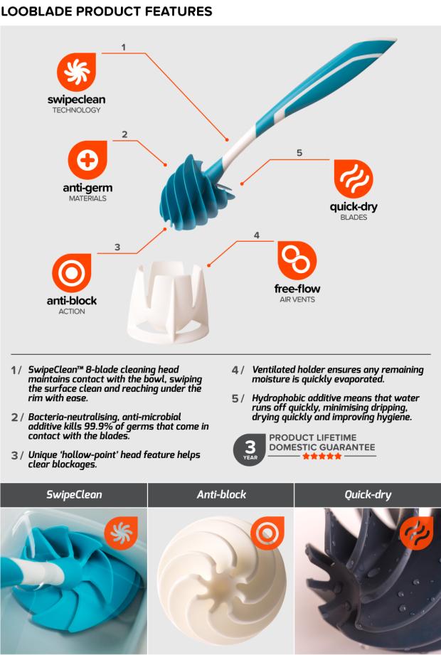 LooBlade - 在衛生間清潔革命  包括Indiegogo