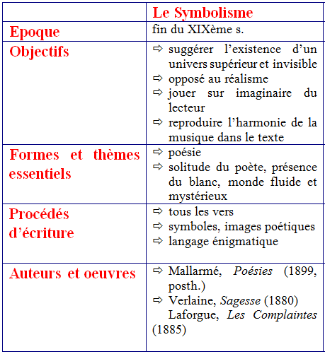 Les Mouvements Litteraires Tableau Enseignement De L Histoire Enseignement Du Francais Histoire Litteraire