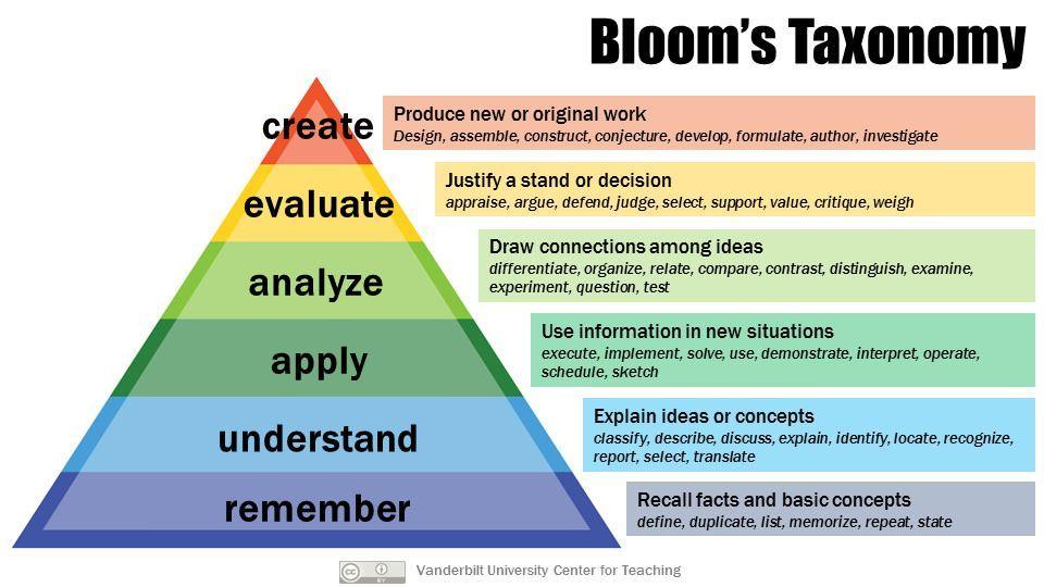 Bloom\u0027s Taxonomy Blooms taxonomy, Learn math and Math