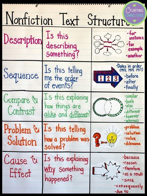 text structures a lesson for upper elementary students crafting