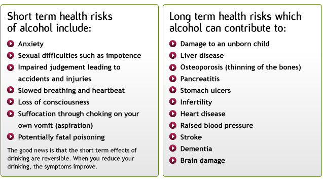 Health Risks Of Alcohol Use Short And Long Term Use Psychology