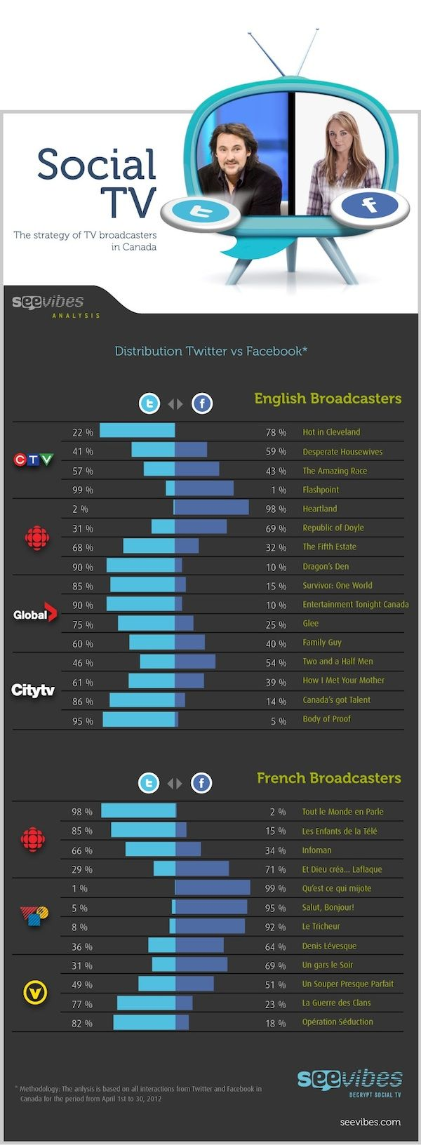 Facebook vs Twitter Broadcasters have chosen their