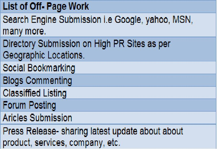 List of Off-page work that every website need to perform for gaining