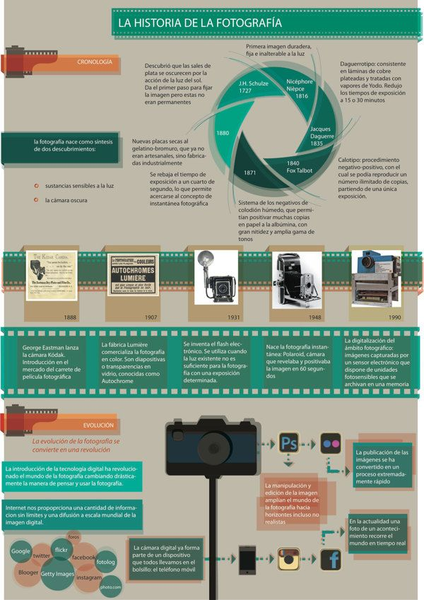 Infographics on the history of photography by Flavia Melo, via Behance