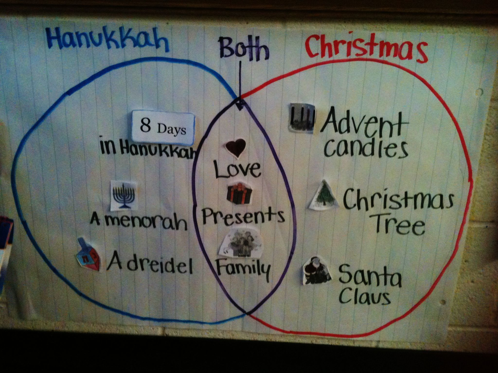 Venn Diagram When Teaching About Holidays