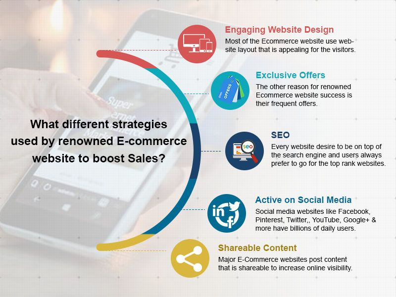 E Commerce Website Like Ebay Amazon And Alibaba Are Renowned For Their Innovative Strategies To Boost Sales The Ecommerce Innovation Strategy Boosting Sales