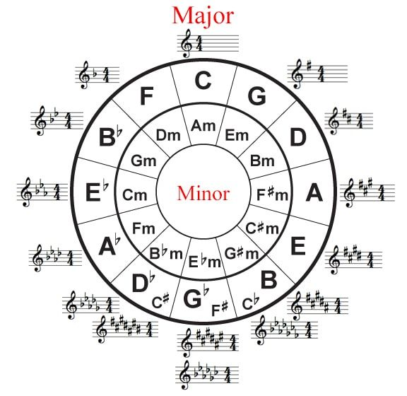 The Circle Of Fifths – The Guts Of Music