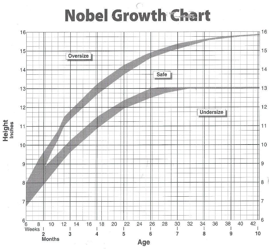 Size Chart For Shelties Everything Sheltie Sheltie Chart Size