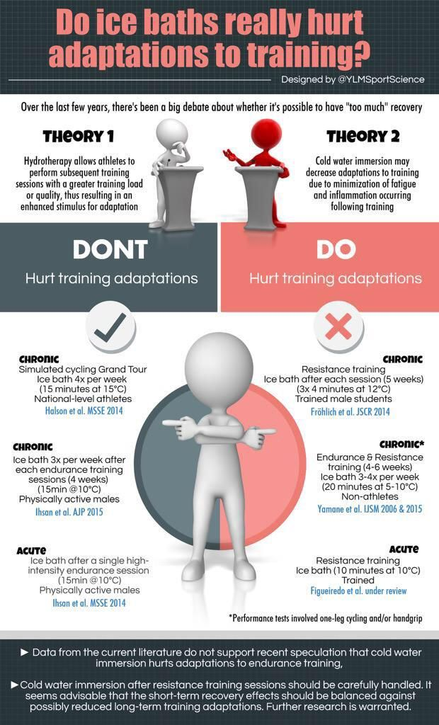 ICE BATHS Competition   After endurance training  After strength training sessions (️️adaptations?)