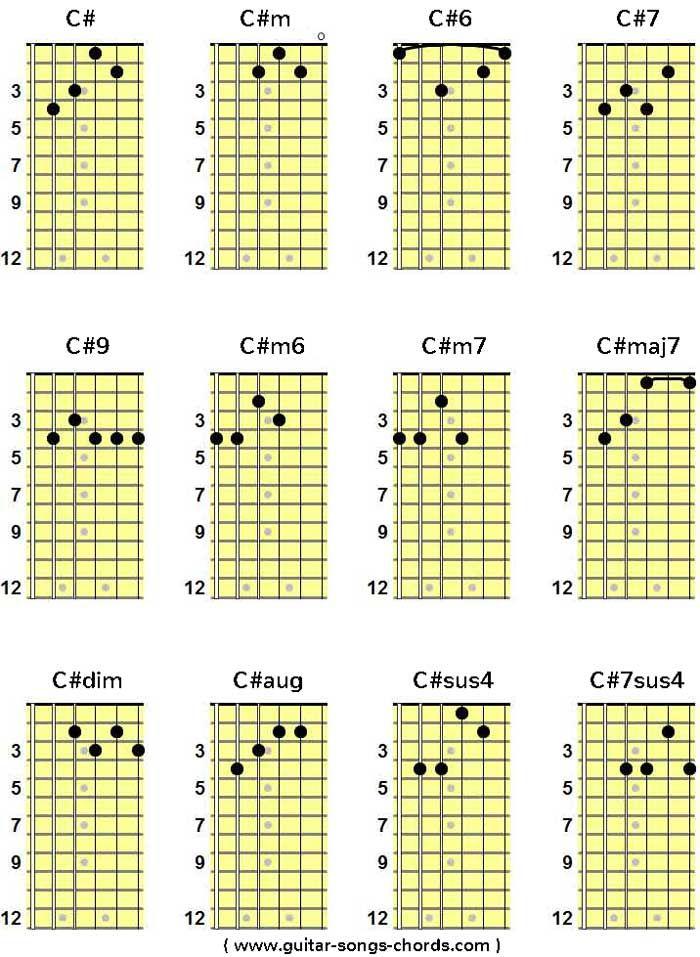 C# / Cis Gitarren-Grifftabelle | C# / Cis Gitarrengriffe | C# / Cis ...