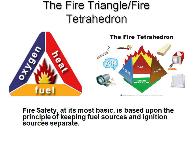 The Fire Triangle/ Fire Tetrahedron. Fire & Life Safety