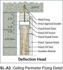 نتيجة بحث الصور عن Knauf Gypsum Board Gypsum Board Utility Pole Boards