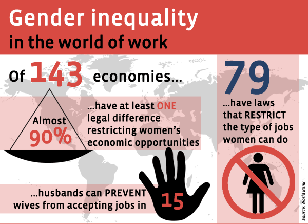 inequality in the workplace global focus gender equality  essays on inequality essays gender inequality workplace