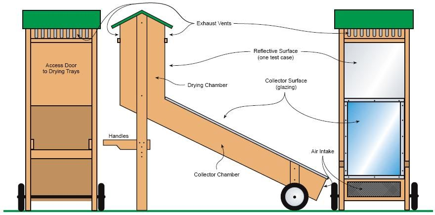 solar d rr ofen selbstversorger solar d rren und garten. Black Bedroom Furniture Sets. Home Design Ideas