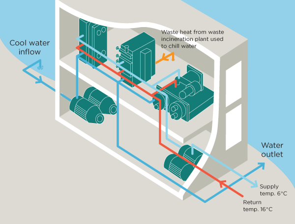 River Assisted District Cooling Is A Technology Employed By The