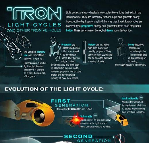 Tron Cars Data Visualization Information Technology Symbols Posters Infog Tron Infographic Data Visualization