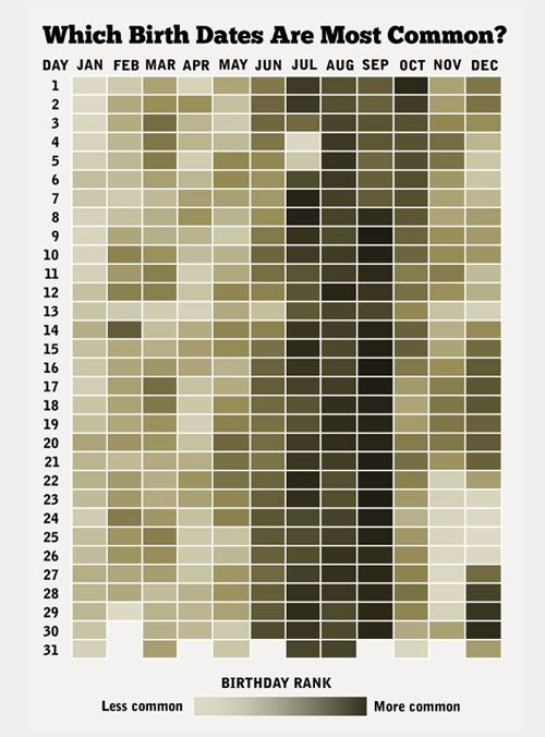 How Common Is Your Birthday Most Common Birthday Interesting