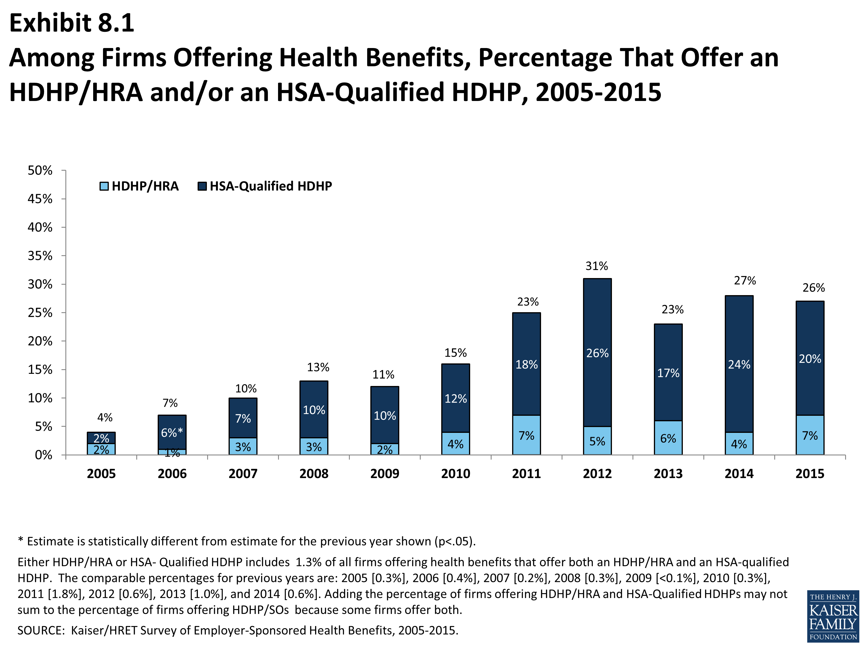 Average Cost Of High Deductible Health Insurance Health
