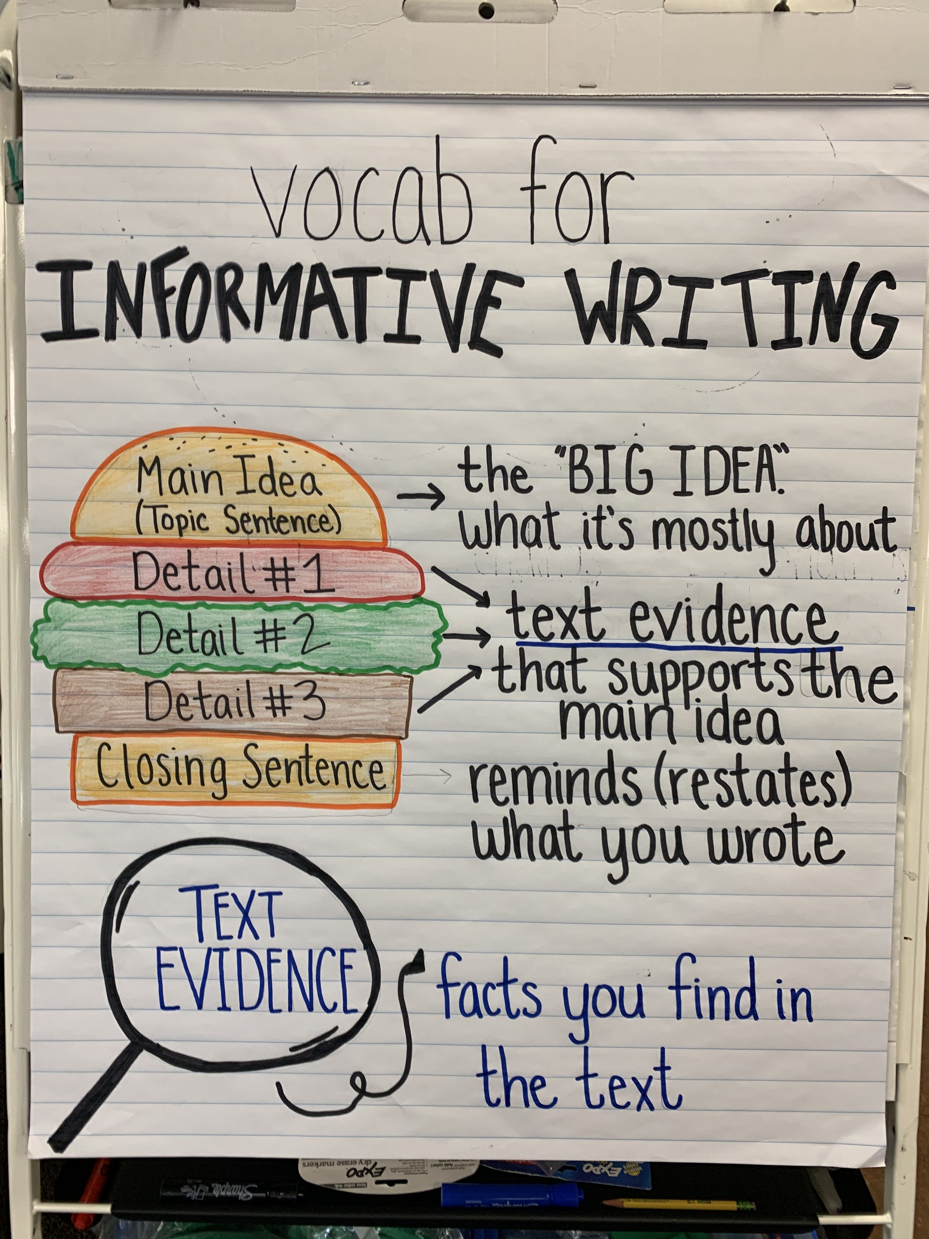 How To Write A Paragraph Hamburger Anchor Chart Main Idea