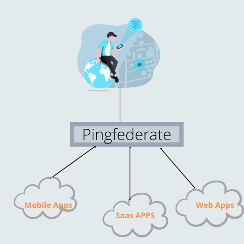 Pingfederate Training Online Training Virtual Jobs Business