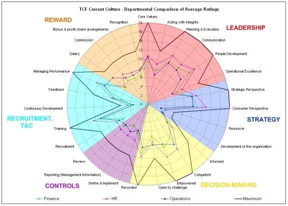 Best  Radar Chart Ideas On   Data Visualization Data