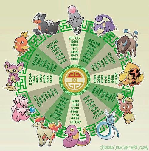 Pokemon horoscope