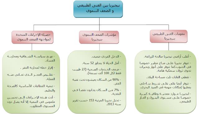 ملخصات دروس مادة الجغرافيا للسنة الثالثة إعدادي الدورة الثانية خطاطات مركز الاجتماعيات Clio Ios Messenger