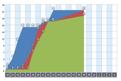 Measuring team performance in kanban cumulative flow diagram measuring team performance in kanban cumulative flow diagram ccuart Gallery