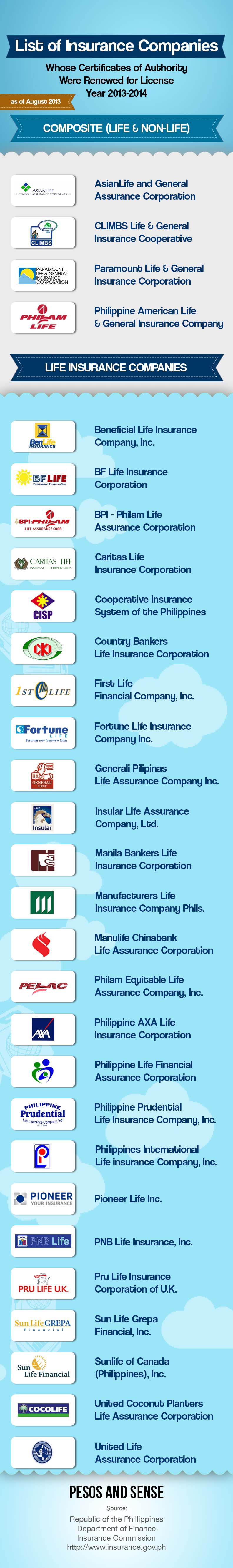 List Of Insurance Companies Insurance Company Debt Management