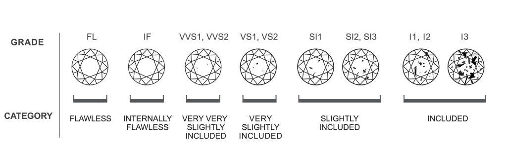 KÍ HIỆU  - diamond clarity chart