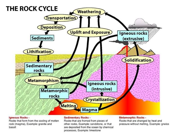 rock cycle teaching stem the scoop on soil and earth science pinterest rock cycle and geology. Black Bedroom Furniture Sets. Home Design Ideas