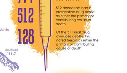 Infographic. Overdose deaths in Alaska. During the 2009–2015 period, 774 drug overdose deaths were recorded. 512 decedents had a