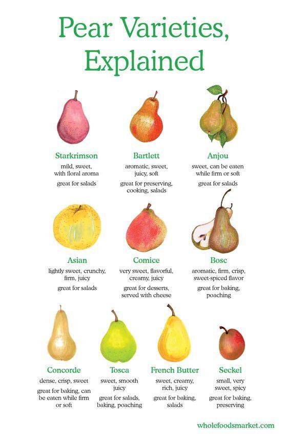 Pear Varieties Explained Starkrimson Bartlett Anjou Asian Comice Bosc Concorde Tosca French Bu Pear Varieties Whole Food Recipes Whole Foods Market