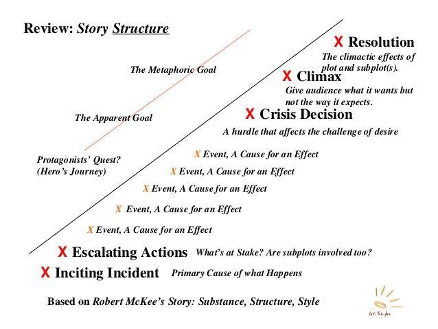 Robert Mckee Story Ebook