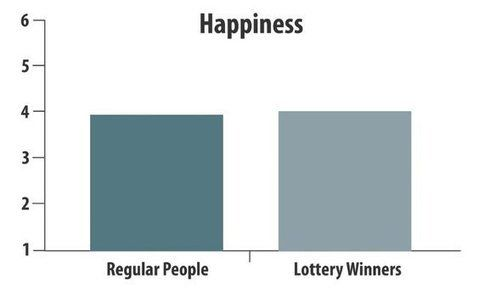 11 Habits of Supremely Happy People