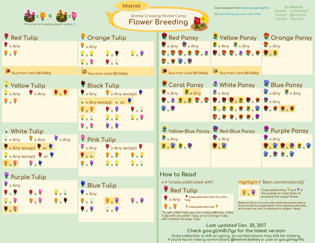 Cross Pollination Visual Guide Animal crossing pocket