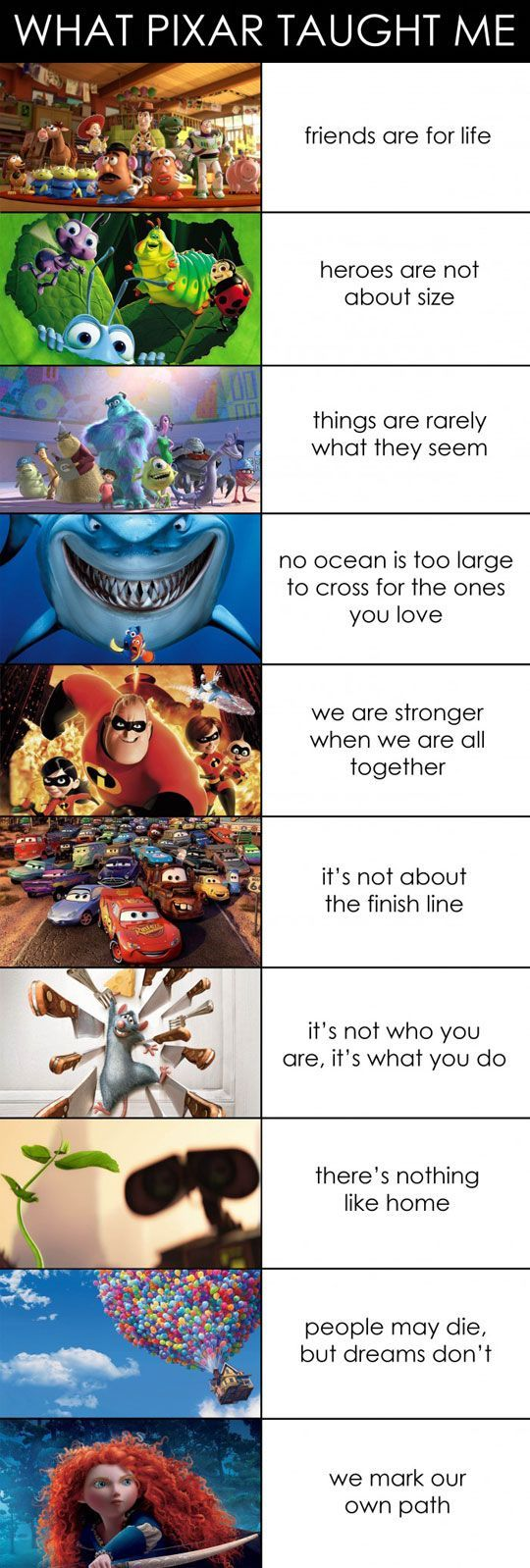 Basic themes for different Disney Pixar movies