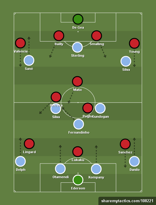 Man City 4 3 2 1 Vs Man U 4 1 3 2 Football Tactics And Formations Sharemytactics Com Football Tactics Football Tactics Board Football Formations