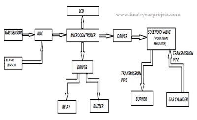 block diagram of home gas security system final year projects block diagram of home gas security system