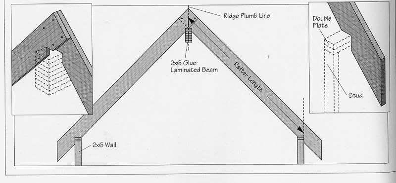 Ridge Beam And Rafter Roof In 2019 Backyard Buildings