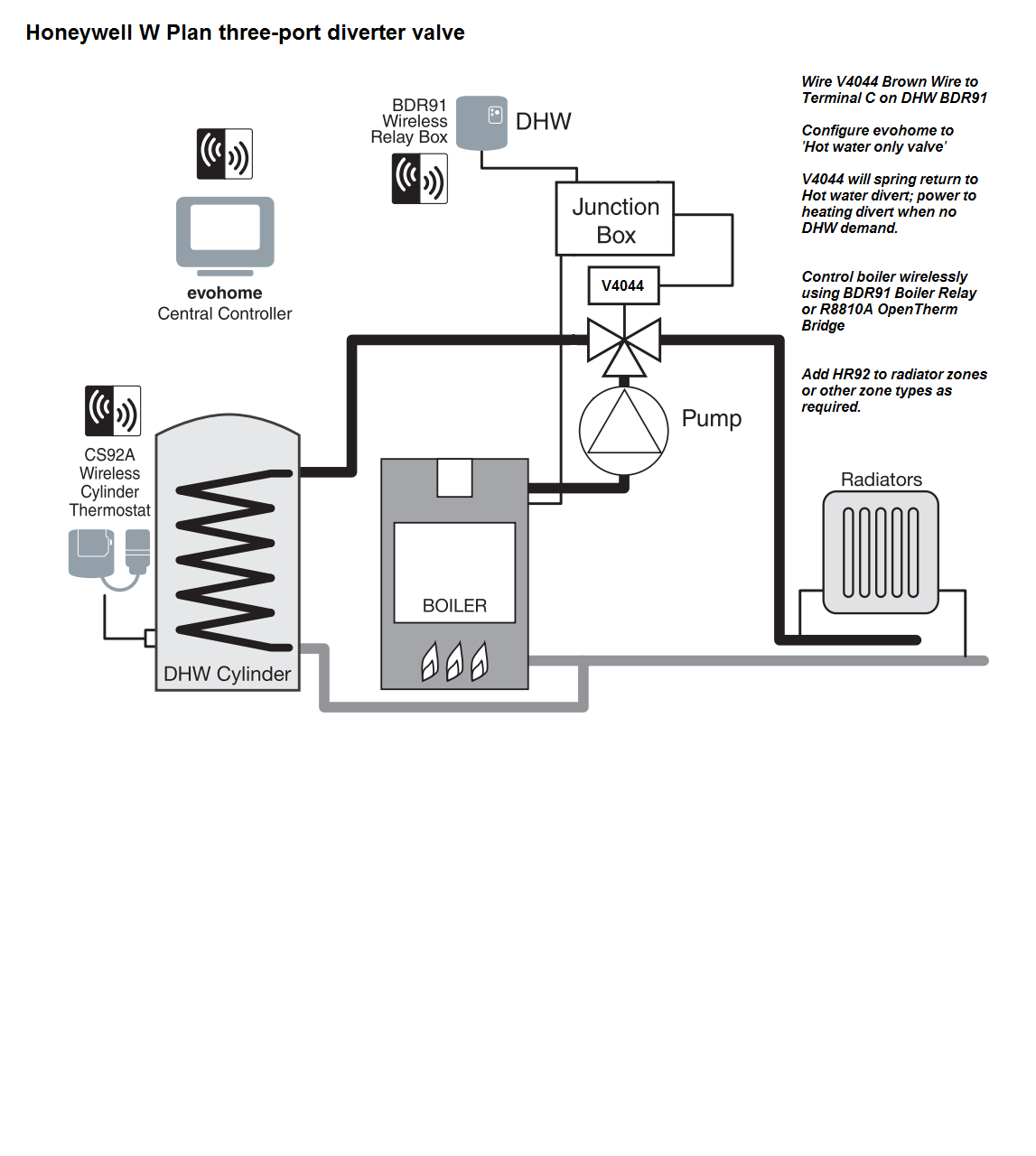 schematic for w plan hot water priority with honeywell evohome [ 1147 x 1280 Pixel ]