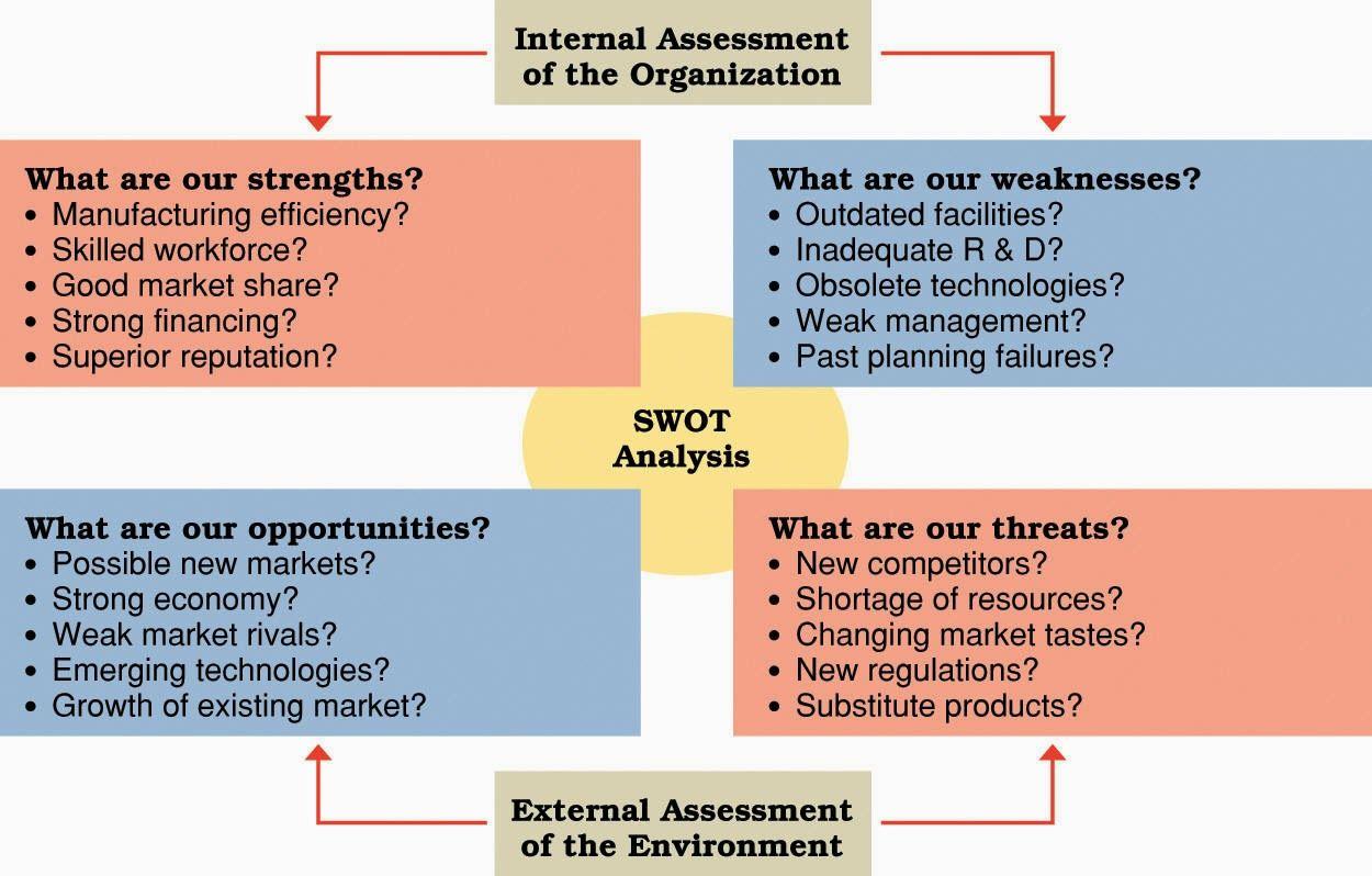 2)SWOT Analysis Question method Swot analysis, Business