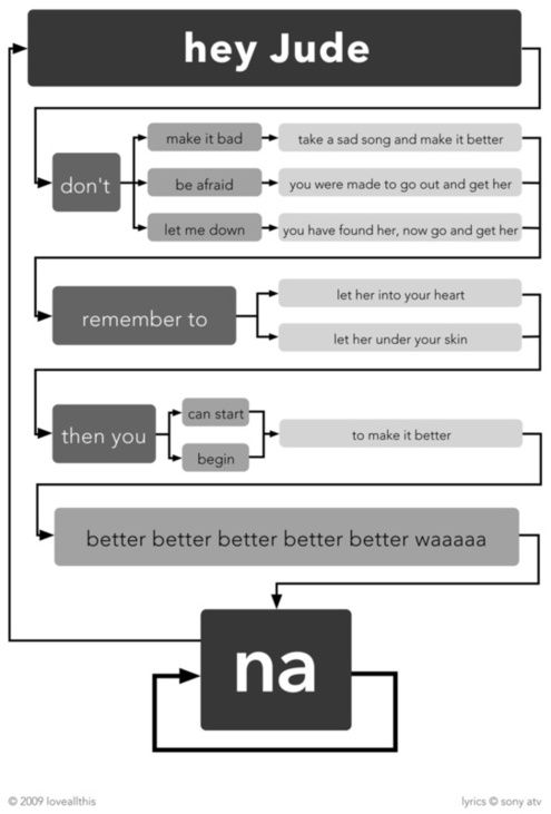 Flowcharts of Beatles Lyrics