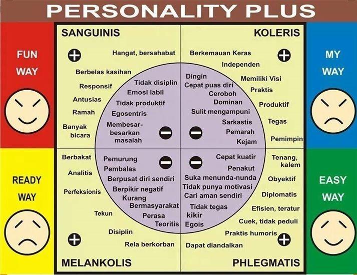 Pin Oleh Noor Sasky Di Personality Plus Psikologi Belajar Tahu