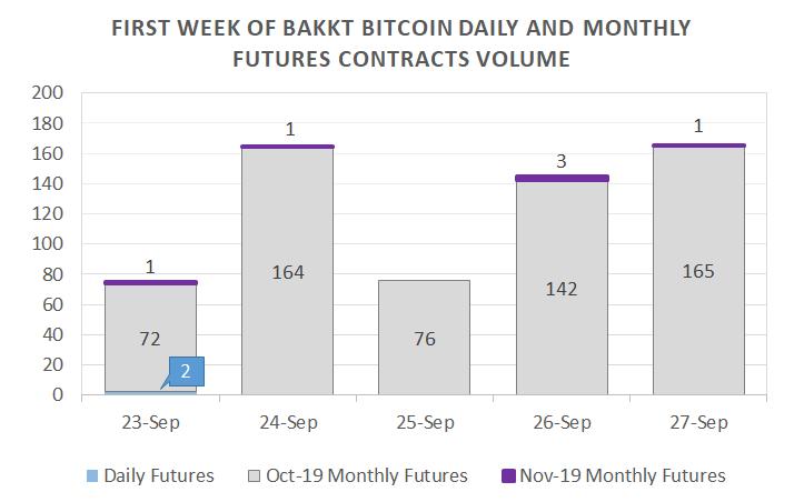 bakkt bitcoin volume